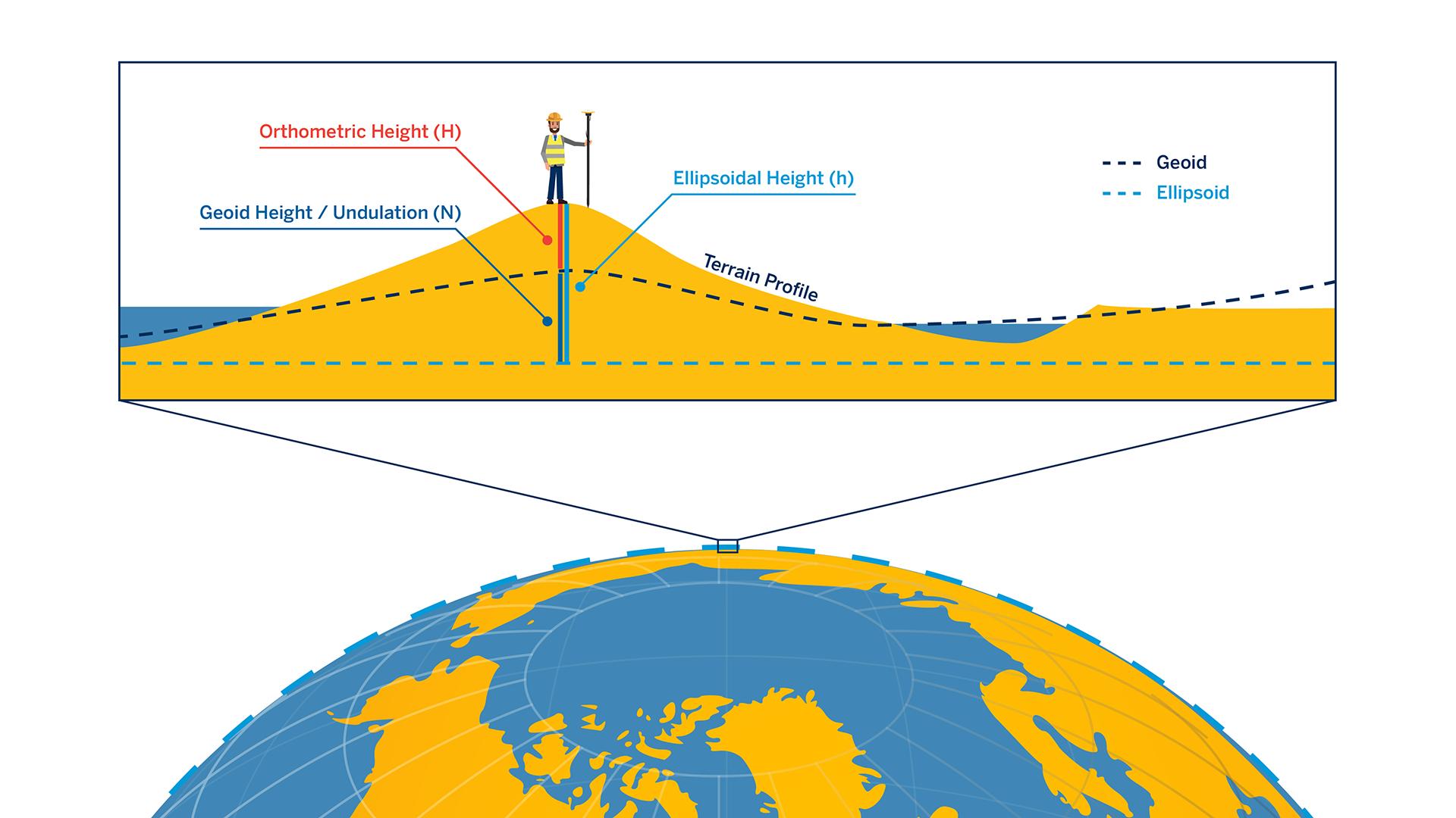 Illustration explaining ellipsoidal and orthometric heights