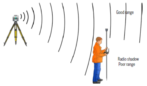Optical Tip of the Month - Antenna Setup on controller/instrument