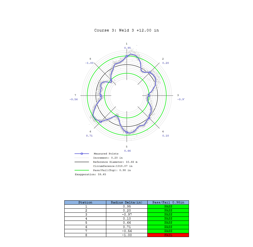 tank roundness report Trimble RealWorks