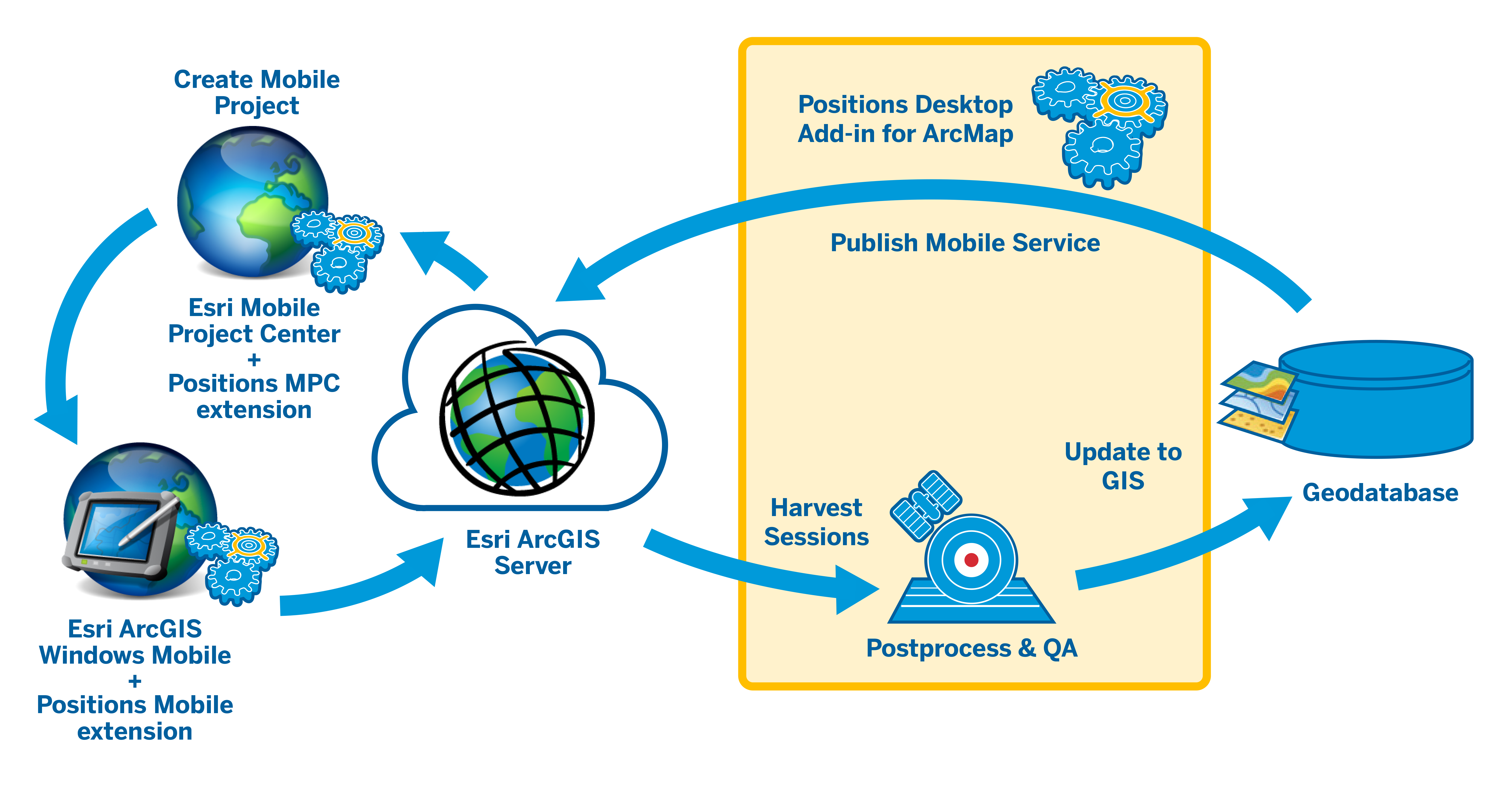 Trimble Positions for ArcGIS Server Workflow